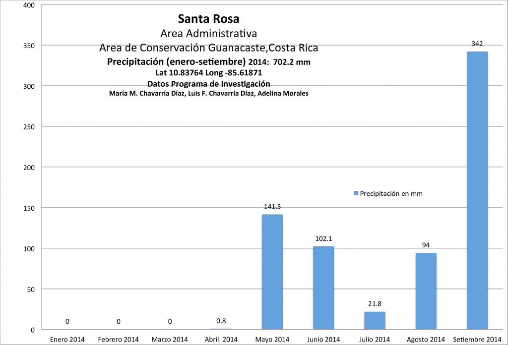 PP Santa Rosa enero a setiembre 2014